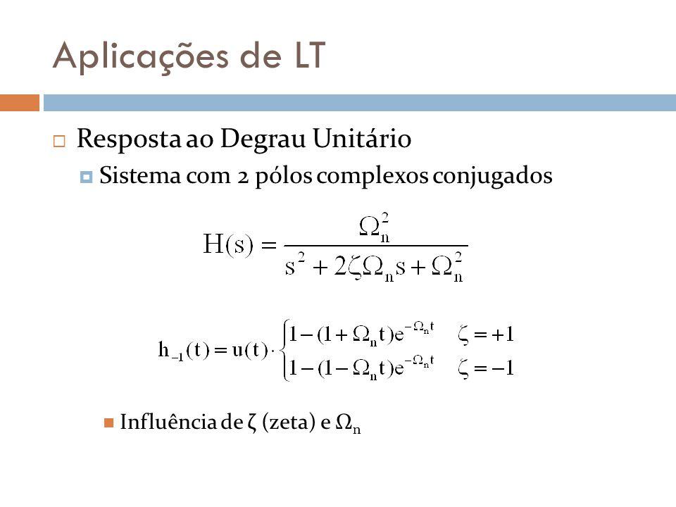 Aplicações de LT Resposta ao Degrau Unitário Sistema com 2 pólos complexos conjugados Influência de ζ (zeta) e Ω n