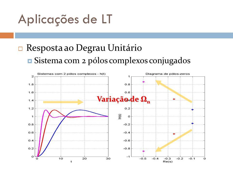 Aplicações de LT Resposta ao Degrau Unitário Sistema com 2 pólos complexos conjugados Variação de Ω n