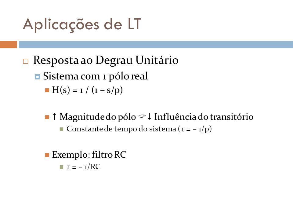 Aplicações de LT Resposta ao Degrau Unitário Sistema com 1 pólo real H(s) = 1 / (1 – s/p) Magnitude do pólo Influência do transitório Constante de tem