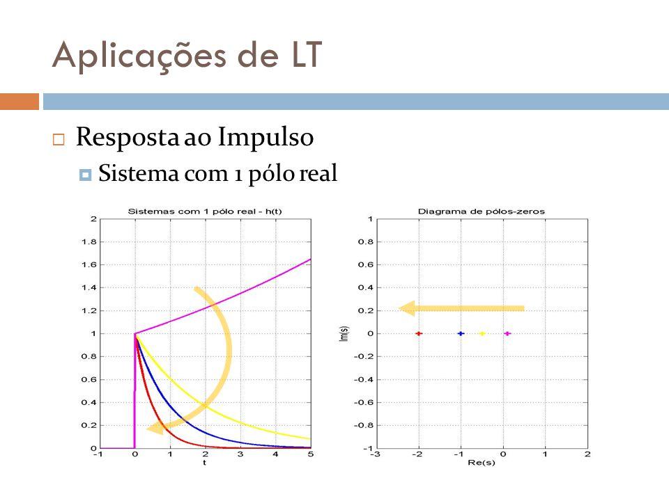 Aplicações de LT Resposta a Sinal Senoidal Se x(t) = cos(Ω 0 t) Regime permanente amplitude fase Sistema h(t) altera apenas amplitude e fase da componente Ω o Não sua freqüência.