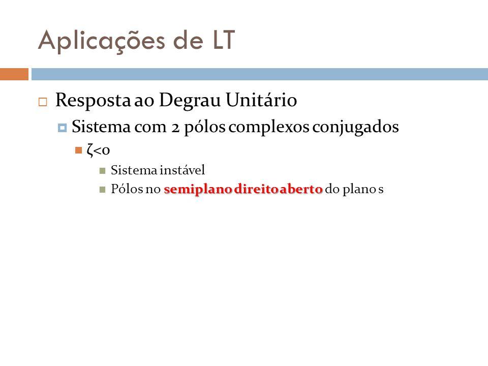 Aplicações de LT Resposta ao Degrau Unitário Sistema com 2 pólos complexos conjugados ζ<0 Sistema instável semiplano direito aberto Pólos no semiplano