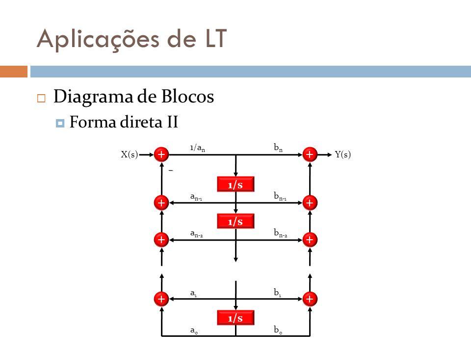 Aplicações de LT Diagrama de Blocos Forma direta II + + + + bnbn b n-1 b n-2 b1b1 b0b0 Y(s) 1/s 1/a n a n-1 a n-2 a1a1 a0a0 X(s) + + + + –