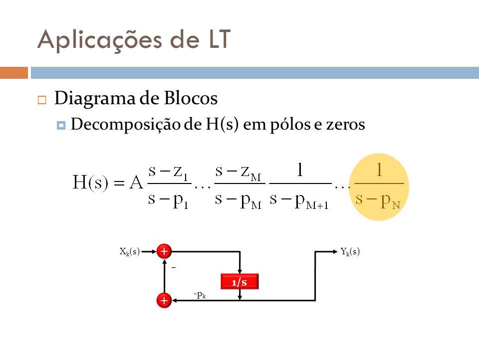 Aplicações de LT Diagrama de Blocos Decomposição de H(s) em pólos e zeros Y k (s) 1/s -p k X k (s) + + –