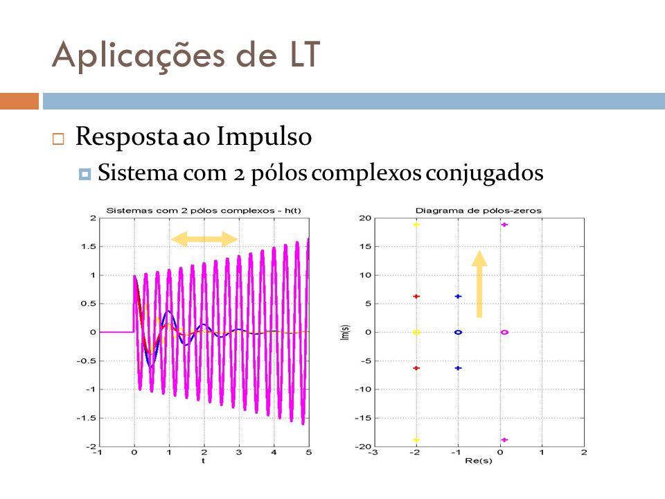Aplicações de LT Resposta ao Impulso Pólos reais negativos Decaimento de h(t), t Pólos reais positivos Ampliação de h(t), t Proximidade com σ = zero Redução do fator de crescimento/decaimento de h(t)