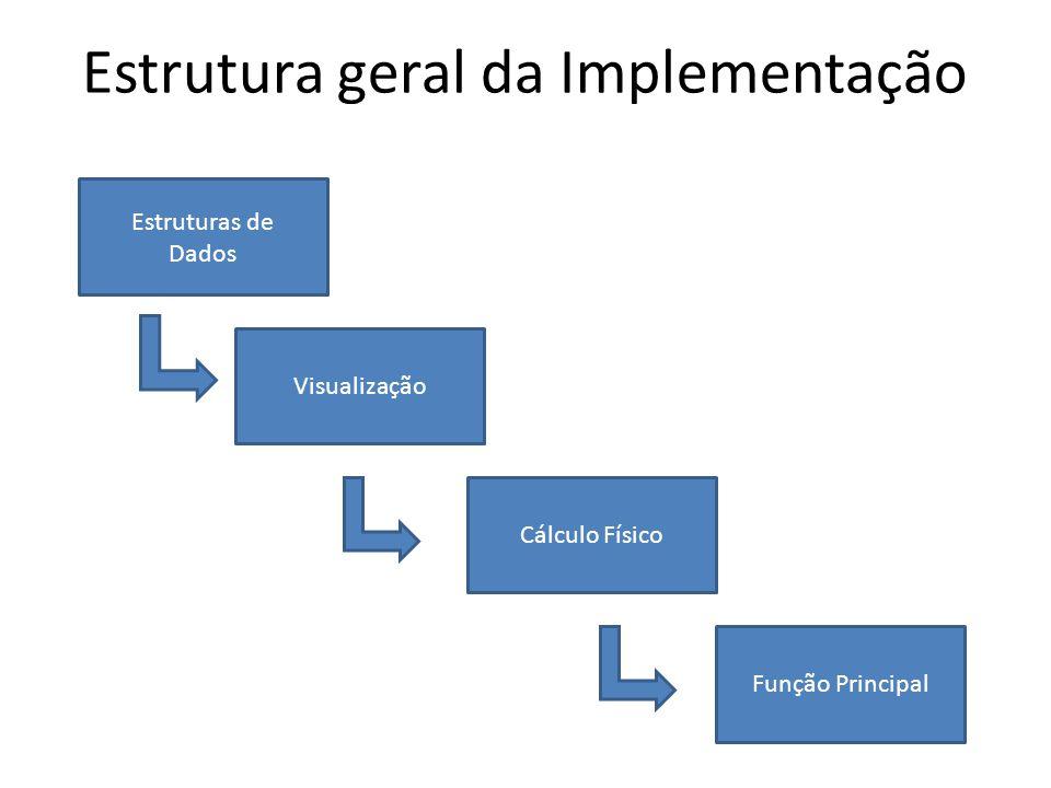Estrutura geral da Implementação Estruturas de Dados Visualização Cálculo Físico Função Principal