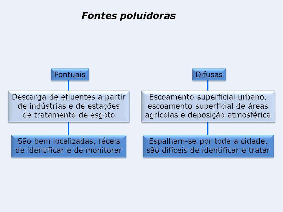 Fontes poluidoras Pontuais Descarga de efluentes a partir de indústrias e de estações de tratamento de esgoto São bem localizadas, fáceis de identific