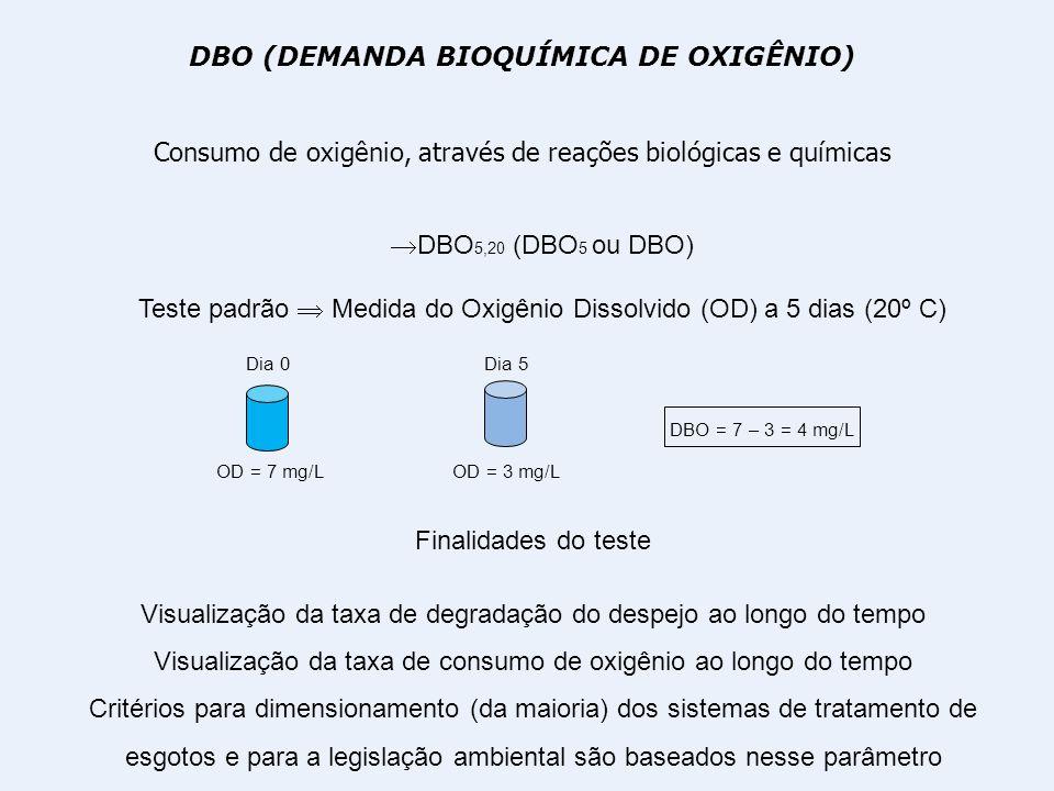 DBO (DEMANDA BIOQUÍMICA DE OXIGÊNIO) Consumo de oxigênio, através de reações biológicas e químicas DBO 5,20 (DBO 5 ou DBO) Teste padrão Medida do Oxig