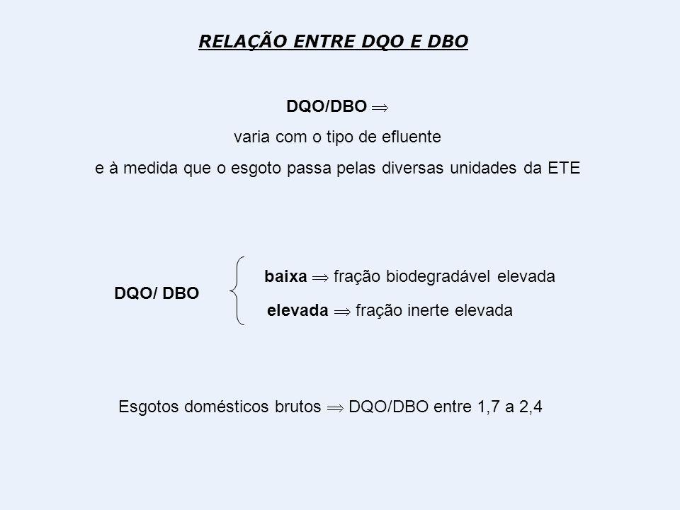RELAÇÃO ENTRE DQO E DBO DQO/DBO varia com o tipo de efluente e à medida que o esgoto passa pelas diversas unidades da ETE DQO/ DBO elevada fração iner
