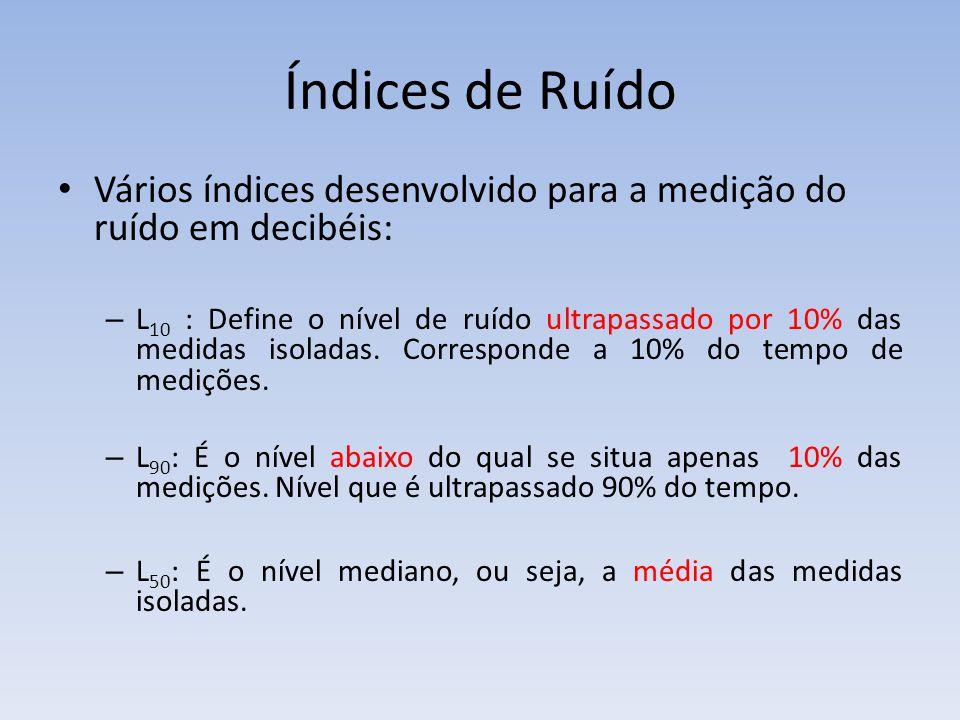 Índices de Ruído Vários índices desenvolvido para a medição do ruído em decibéis: – L 10 : Define o nível de ruído ultrapassado por 10% das medidas is