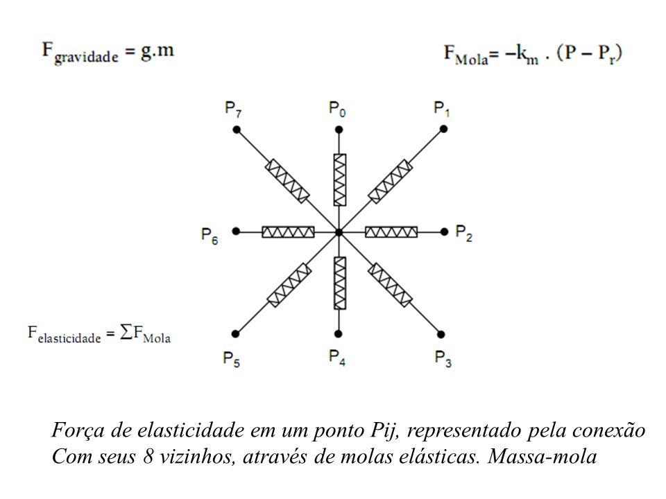 Força de elasticidade em um ponto Pij, representado pela conexão Com seus 8 vizinhos, através de molas elásticas. Massa-mola