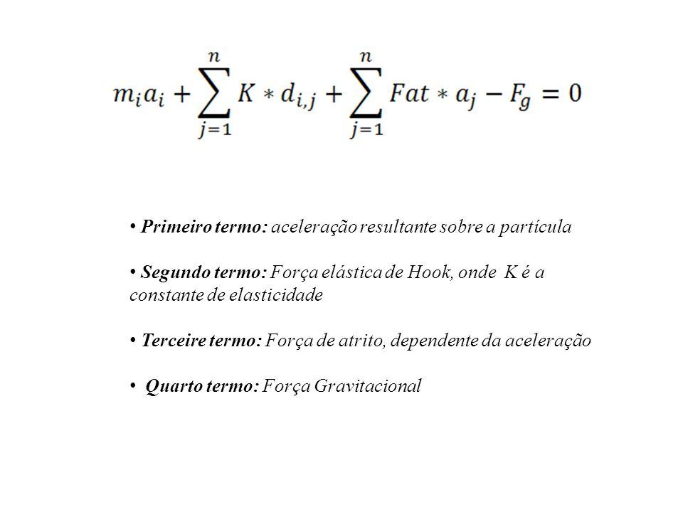 Primeiro termo: aceleração resultante sobre a partícula Segundo termo: Força elástica de Hook, onde K é a constante de elasticidade Terceire termo: Fo