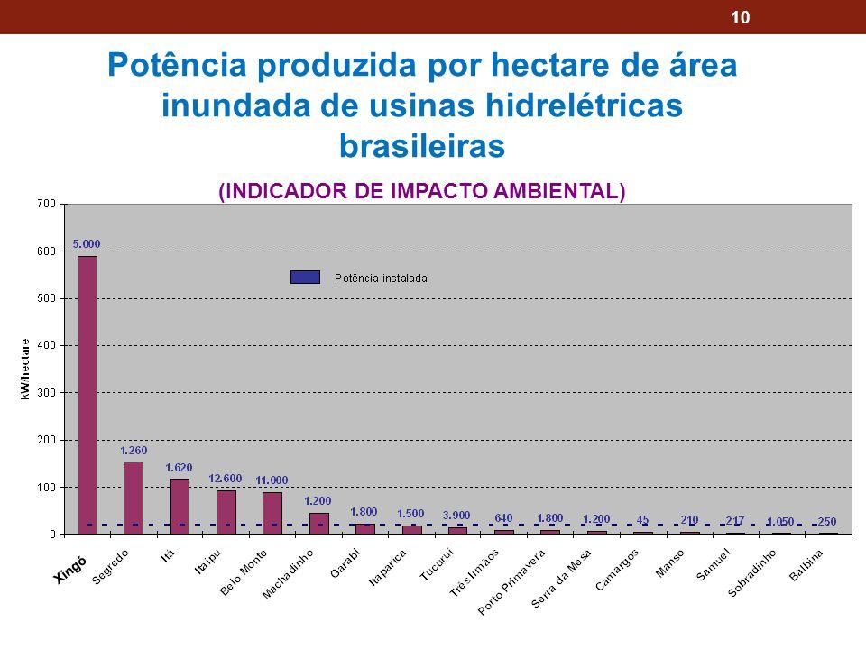 10 Potência produzida por hectare de área inundada de usinas hidrelétricas brasileiras (INDICADOR DE IMPACTO AMBIENTAL) Xingó