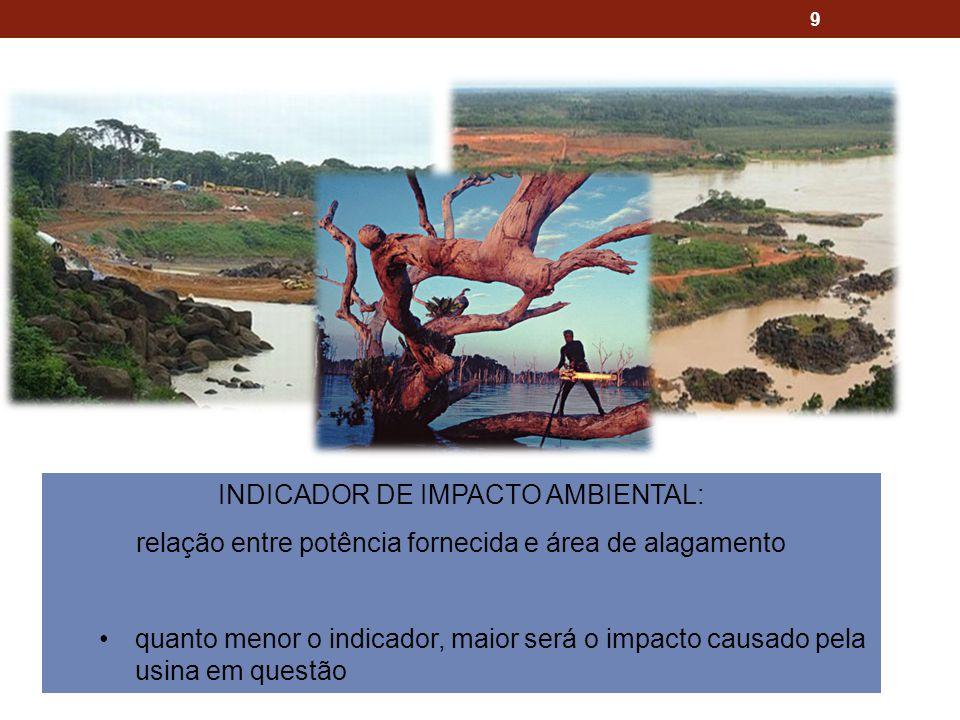 9 INDICADOR DE IMPACTO AMBIENTAL: relação entre potência fornecida e área de alagamento quanto menor o indicador, maior será o impacto causado pela usina em questão