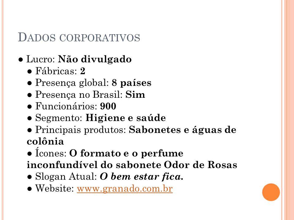 D ADOS CORPORATIVOS Lucro: Não divulgado Fábricas: 2 Presença global: 8 países Presença no Brasil: Sim Funcionários: 900 Segmento: Higiene e saúde Pri