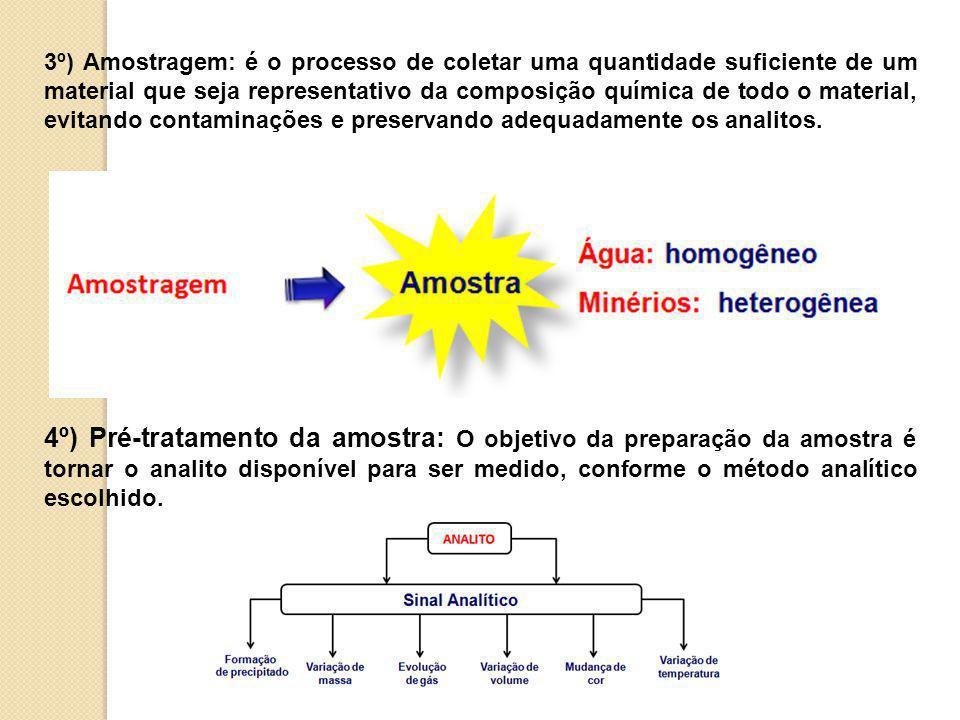 3º) Amostragem: é o processo de coletar uma quantidade suficiente de um material que seja representativo da composição química de todo o material, evitando contaminações e preservando adequadamente os analitos.