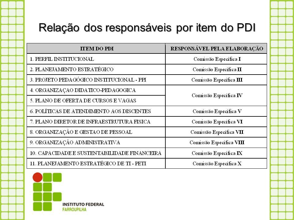 Relação dos responsáveis por item do PDI