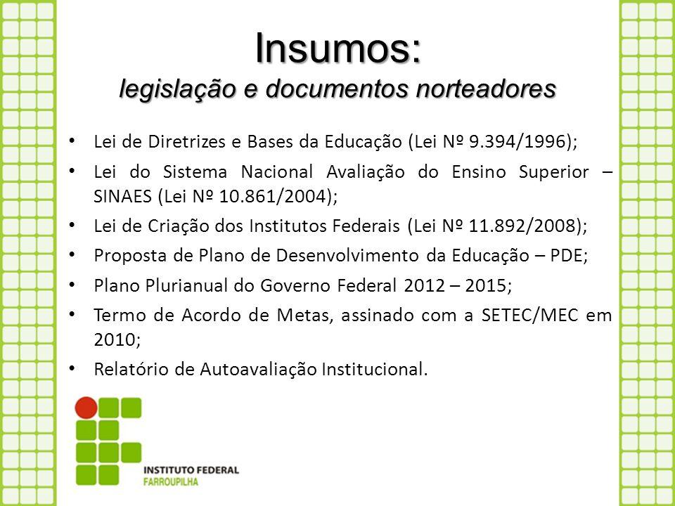 Insumos: legislação e documentos norteadores Lei de Diretrizes e Bases da Educação (Lei Nº 9.394/1996); Lei do Sistema Nacional Avaliação do Ensino Su