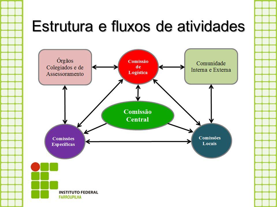 Estrutura e fluxos de atividades