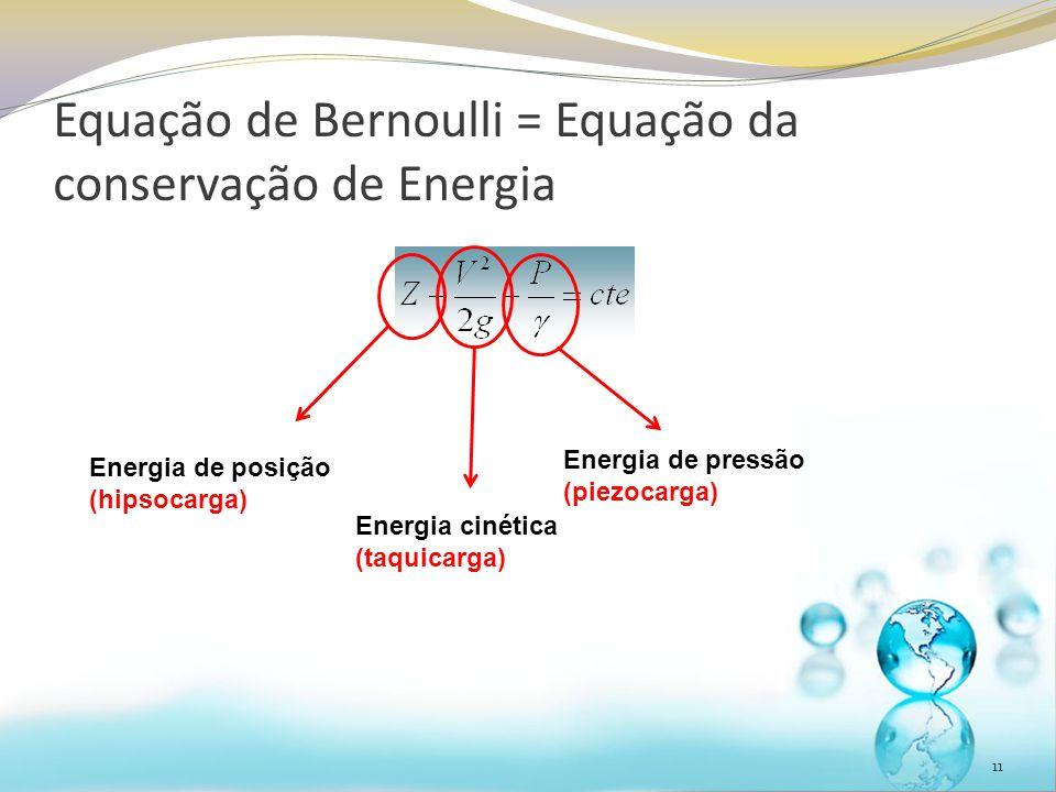 Equação de Bernoulli = Equação da conservação de Energia 11 Energia de posição (hipsocarga) Energia cinética (taquicarga) Energia de pressão (piezocar