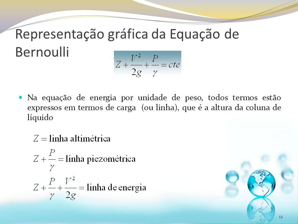 Representação gráfica da Equação de Bernoulli 12 Na equação de energia por unidade de peso, todos termos estão expressos em termos de carga (ou linha)