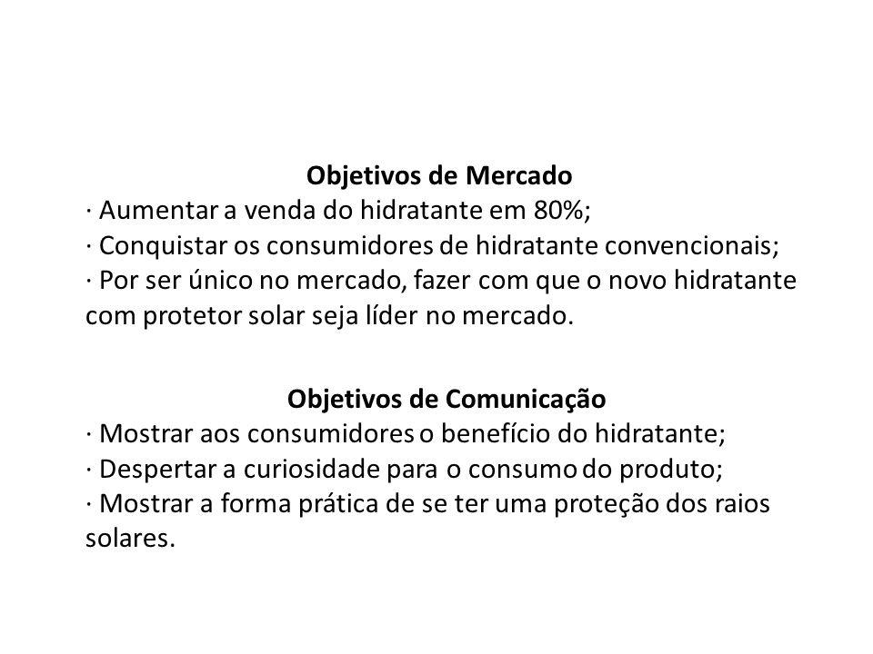 Objetivos de Mercado · Aumentar a venda do hidratante em 80%; · Conquistar os consumidores de hidratante convencionais; · Por ser único no mercado, fa