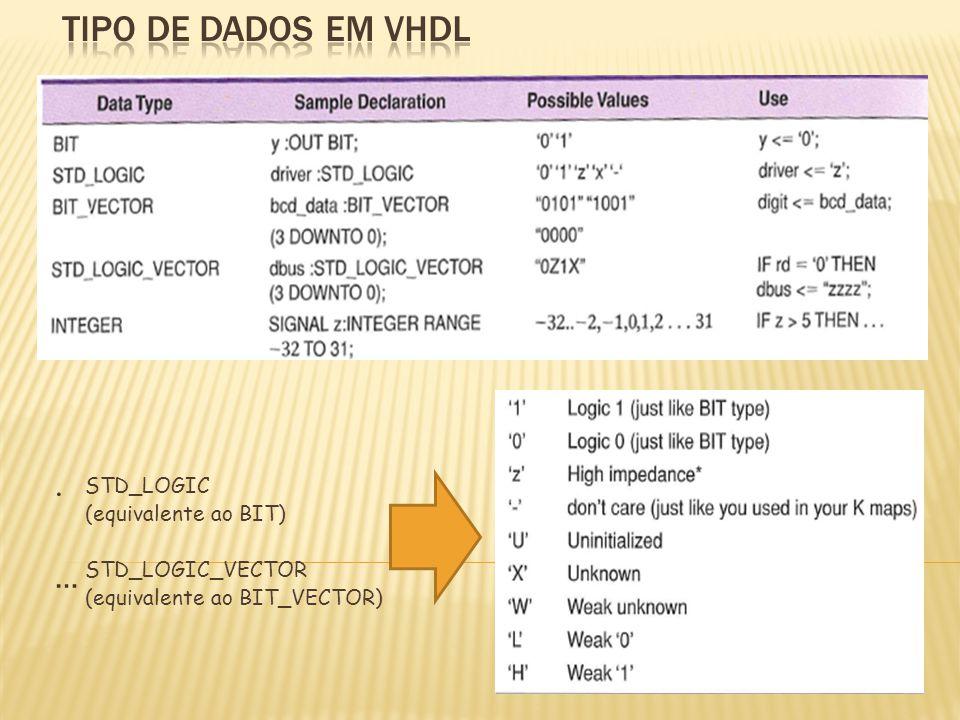 .….… STD_LOGIC (equivalente ao BIT) STD_LOGIC_VECTOR (equivalente ao BIT_VECTOR)