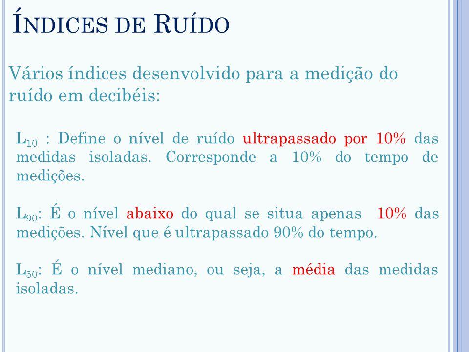 Í NDICES DE R UÍDO Vários índices desenvolvido para a medição do ruído em decibéis: L 10 : Define o nível de ruído ultrapassado por 10% das medidas is