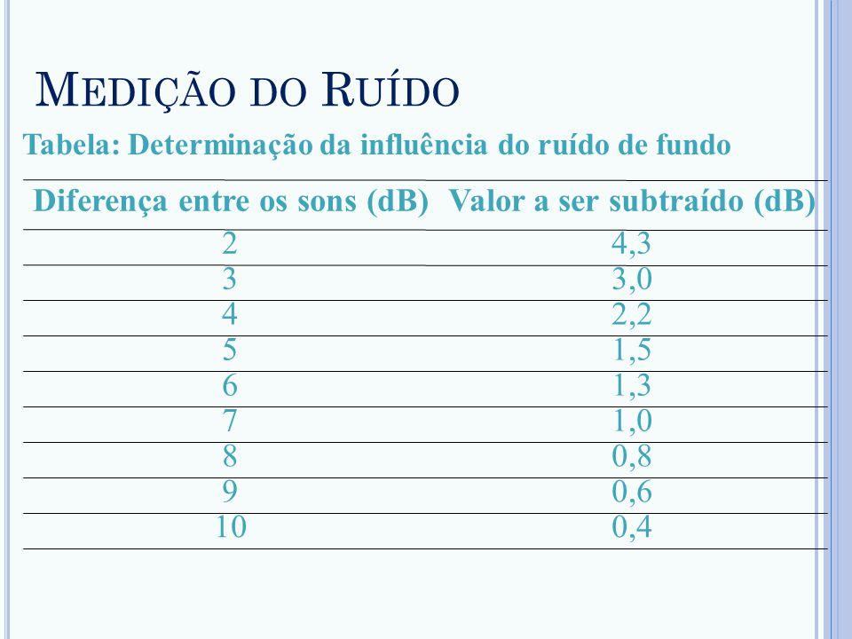 M EDIÇÃO DO R UÍDO Tabela: Determinação da influência do ruído de fundo 0,410 0,69 0,88 1,07 1,36 1,55 2,24 3,03 4,32 Valor a ser subtraído (dB)Difere