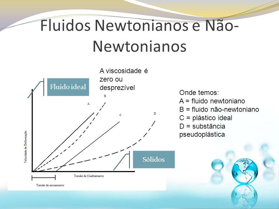 Onde temos: A = fluido newtoniano B = fluido não-newtoniano C = plástico ideal D = substância pseudoplástica Sólidos Fluido ideal A viscosidade é zero