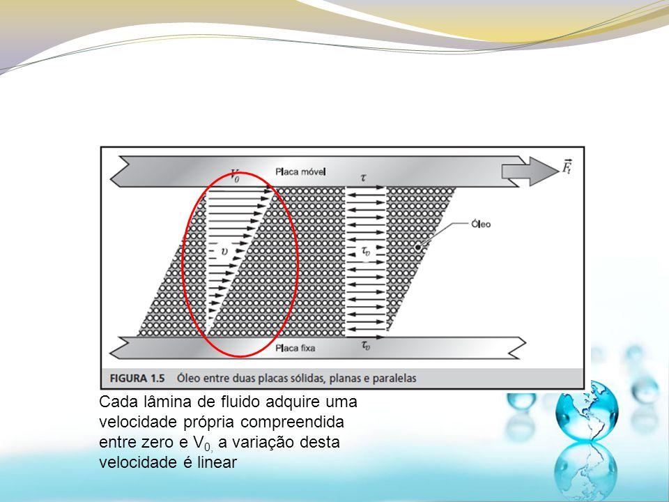 Cada lâmina de fluido adquire uma velocidade própria compreendida entre zero e V 0, a variação desta velocidade é linear