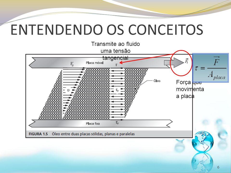 ENTENDENDO OS CONCEITOS 6 Força que movimenta a placa Transmite ao fluido uma tensão tangencial