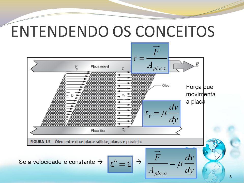 ENTENDENDO OS CONCEITOS 8 Força que movimenta a placa Se a velocidade é constante