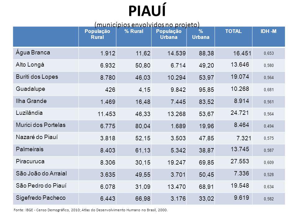 População Rural % RuralPopulação Urbana % Urbana TOTALIDH -M Água Branca 1.91211,6214.53988,3816.451 0,653 Alto Longá 6.93250,806.71449,20 13.646 0,580 Buriti dos Lopes 8.78046,0310.29453,97 19.074 0,564 Guadalupe 4264,159.84295,85 10.268 0,681 Ilha Grande 1.46916,487.44583,52 8.914 0,561 Luzilândia 11.45346,3313.26853,67 24.721 0,564 Murici dos Portelas 6.77580,041.68919,96 8.464 0,494 Nazaré do Piauí 3.81852,153.50347,857.321 0,575 Palmeirais 8.40361,135.34238,87 13.745 0,587 Piracuruca 8.30630,1519.24769,85 27.553 0,609 São João do Arraial 3.63549,553.70150,45 7.336 0,528 São Pedro do Piauí 6.07831,0913.47068,91 19.548 0,634 Sigefredo Pacheco 6.44366,983.17633,02 9.619 0,582 PIAUÍ (municípios envolvidos no projeto) Fonte: IBGE - Censo Demográfico, 2010; Atlas do Desenvolvimento Humano no Brasil, 2000.