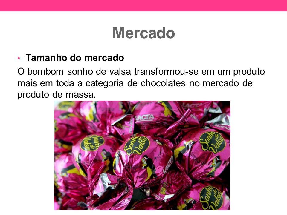 Mercado Tamanho do mercado O bombom sonho de valsa transformou-se em um produto mais em toda a categoria de chocolates no mercado de produto de massa.