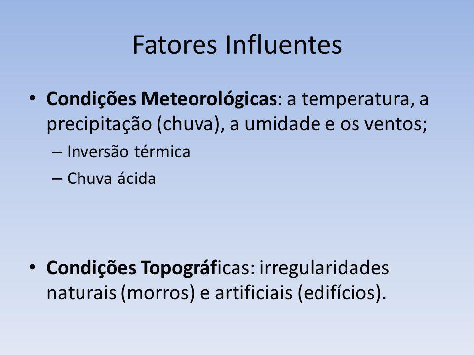 Fatores Influentes Condições Meteorológicas: a temperatura, a precipitação (chuva), a umidade e os ventos; – Inversão térmica – Chuva ácida Condições