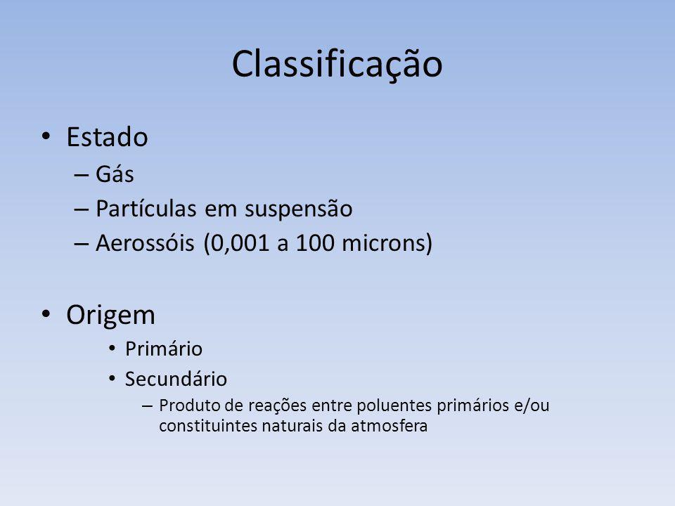 Classificação Estado – Gás – Partículas em suspensão – Aerossóis (0,001 a 100 microns) Origem Primário Secundário – Produto de reações entre poluentes
