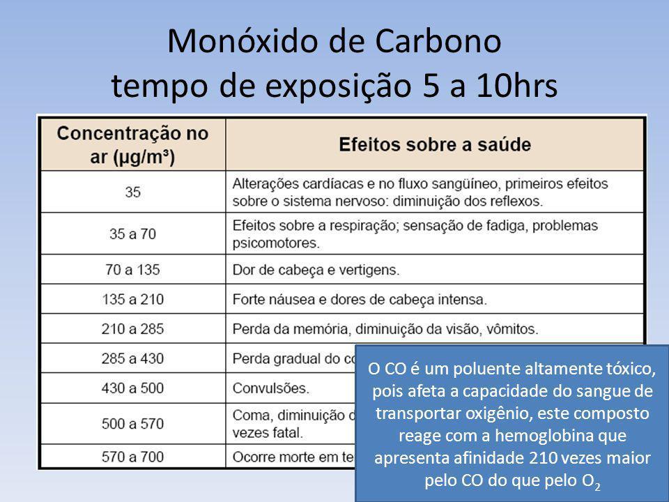 Monóxido de Carbono tempo de exposição 5 a 10hrs O CO é um poluente altamente tóxico, pois afeta a capacidade do sangue de transportar oxigênio, este