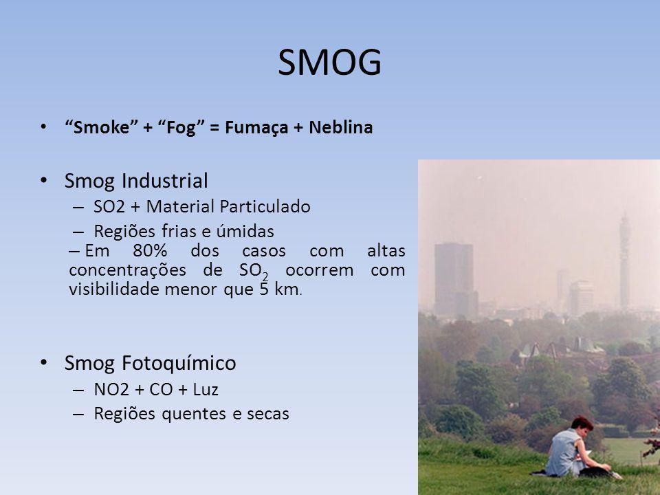 SMOG Smoke + Fog = Fumaça + Neblina Smog Industrial – SO2 + Material Particulado – Regiões frias e úmidas – Em 80% dos casos com altas concentrações d