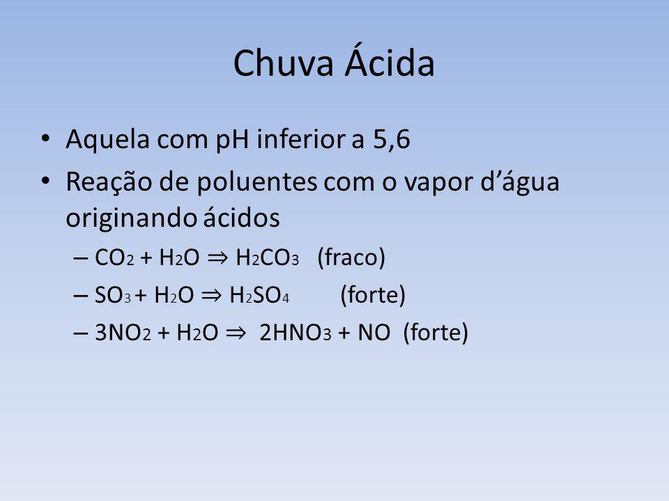 Chuva Ácida Aquela com pH inferior a 5,6 Reação de poluentes com o vapor dágua originando ácidos – CO 2 + H 2 O H 2 CO 3 (fraco) – SO 3 + H 2 O H 2 SO