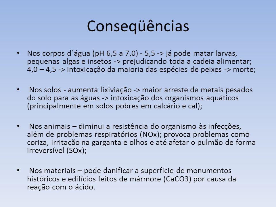Conseqüências Nos corpos d´água (pH 6,5 a 7,0) - 5,5 -> já pode matar larvas, pequenas algas e insetos -> prejudicando toda a cadeia alimentar; 4,0 –