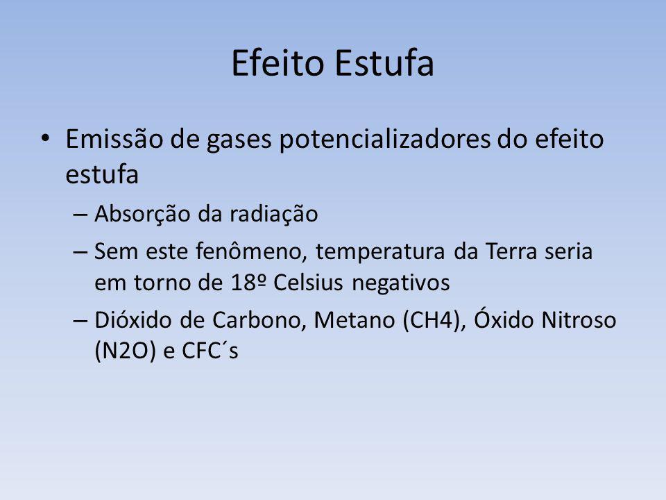Efeito Estufa Emissão de gases potencializadores do efeito estufa – Absorção da radiação – Sem este fenômeno, temperatura da Terra seria em torno de 1