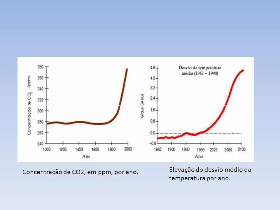 Concentração de CO2, em ppm, por ano. Elevação do desvio médio da temperatura por ano.