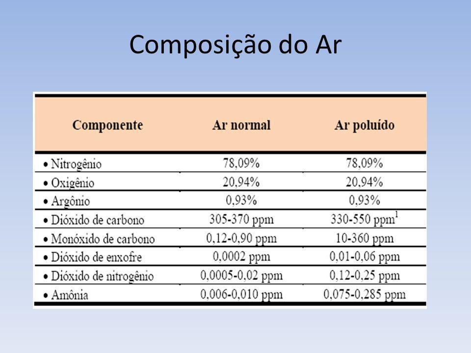 Composição do Ar