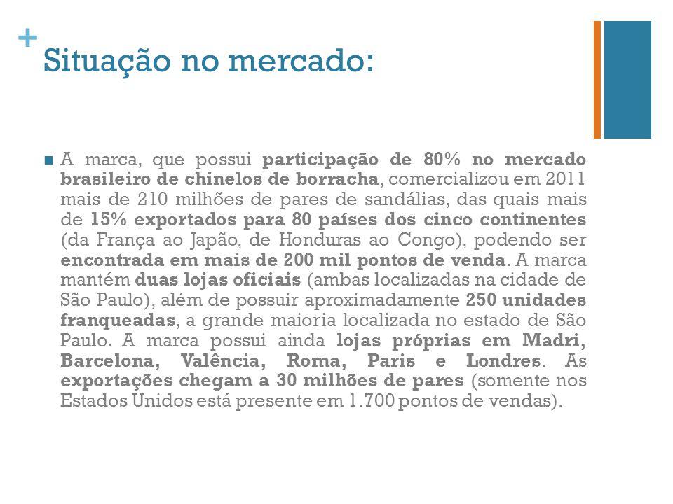 + Atualmente a Havaianas é a 4ª marca mais lembrada da América Latina, representando quase 50% do faturamento (R$ 2.57 bilhões em 2011) da Alpargatas São Paulo.