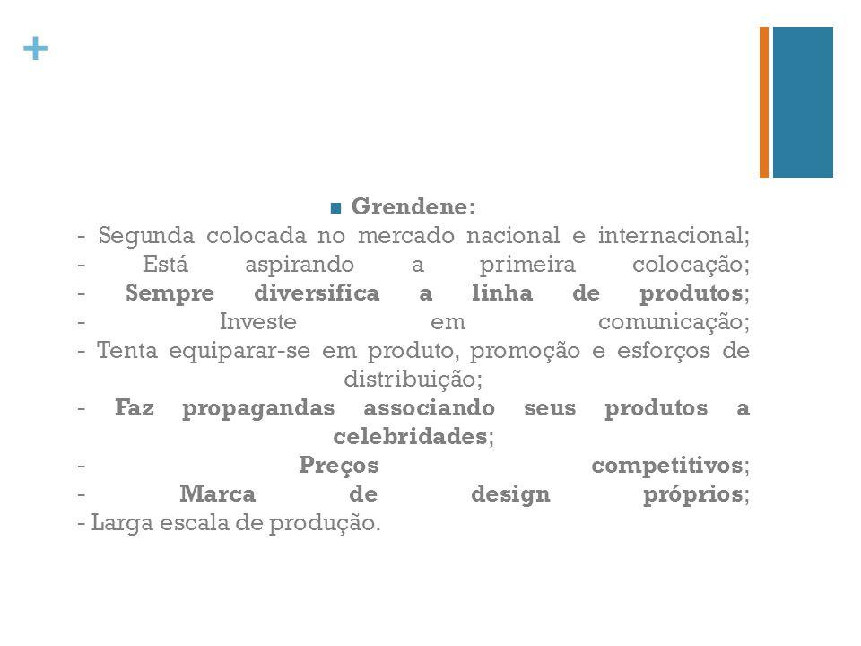 + Grendene: - Segunda colocada no mercado nacional e internacional; - Está aspirando a primeira colocação; - Sempre diversifica a linha de produtos; -