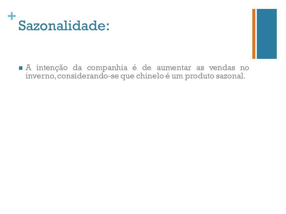 + Sazonalidade: A intenção da companhia é de aumentar as vendas no inverno, considerando-se que chinelo é um produto sazonal.