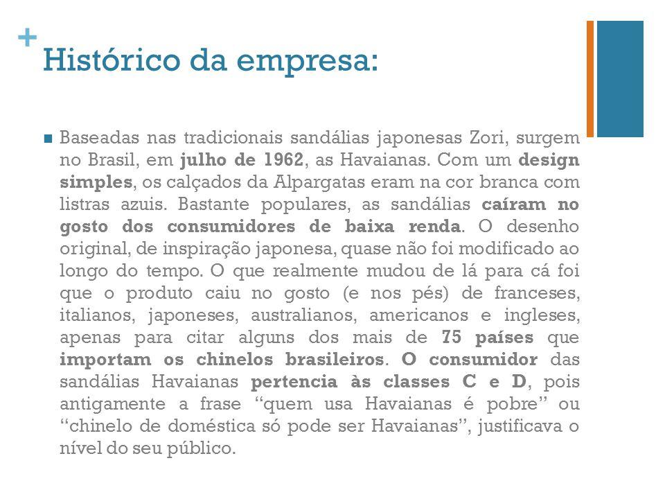 + Histórico da empresa: Baseadas nas tradicionais sandálias japonesas Zori, surgem no Brasil, em julho de 1962, as Havaianas. Com um design simples, o