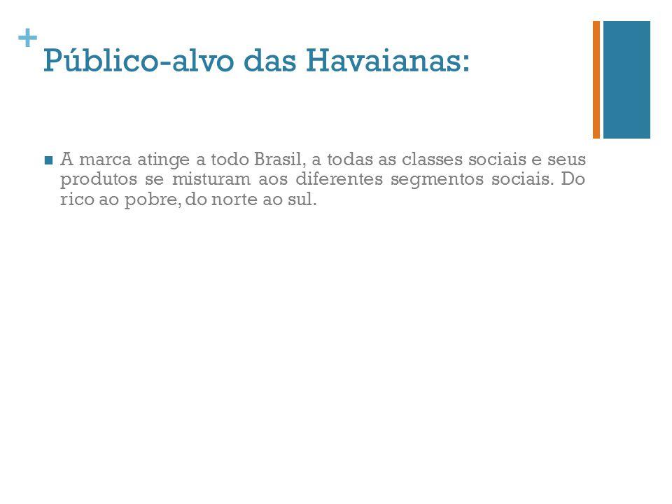 + Público-alvo das Havaianas: A marca atinge a todo Brasil, a todas as classes sociais e seus produtos se misturam aos diferentes segmentos sociais. D
