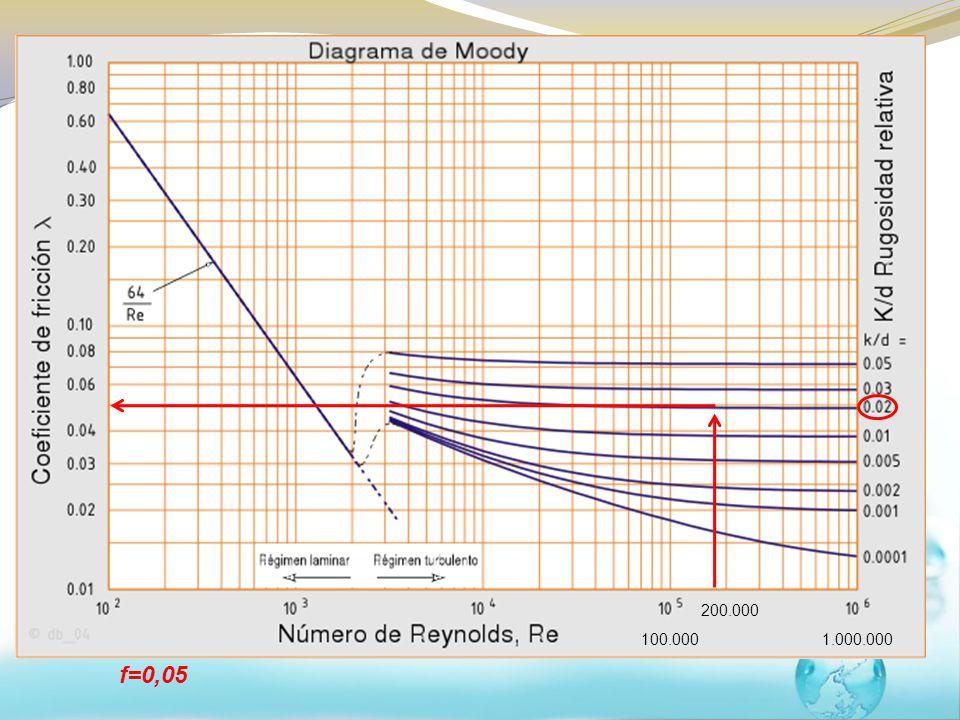 Exercícios resolvidos Cálculo pela equação universal da perda de carga e diagrama de Moody: