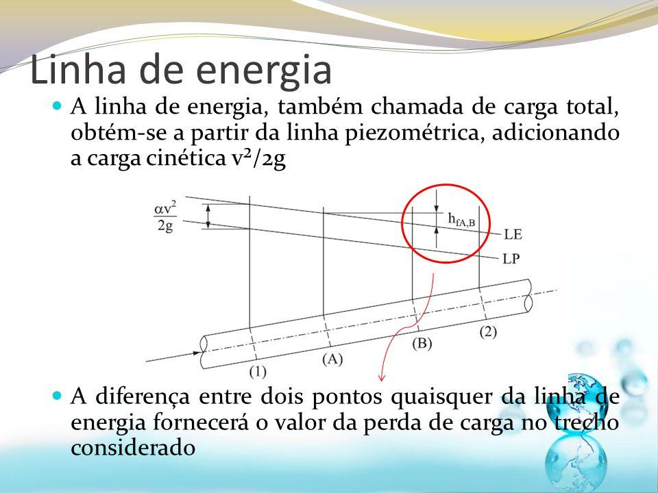 Linha de energia A linha de energia, também chamada de carga total, obtém-se a partir da linha piezométrica, adicionando a carga cinética v²/2g A diferença entre dois pontos quaisquer da linha de energia fornecerá o valor da perda de carga no trecho considerado